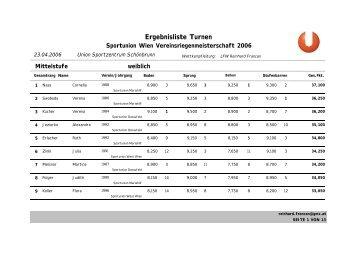 Ergebnisliste Turnen - Sportunion Währing