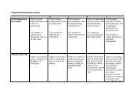 Magistritöö hindamiskriteeriumid E D C B A Probleemiasetus ja töö ...