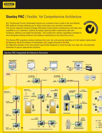 Stanley PAC Product Catalog