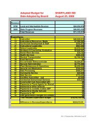 2009-2010 Official Adopted Budget Summary - Sharyland ISD