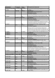 Типономинал, Тип корпуса, Аналог Функциональное назначение ...