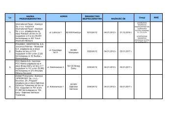 Wykaz wdanych świadectw bezpieczeństwa w 2012 r. - Urząd ...