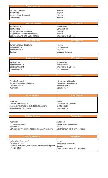 Primer semestre Prerrequisito Lengua y Literatura Matemática I ...