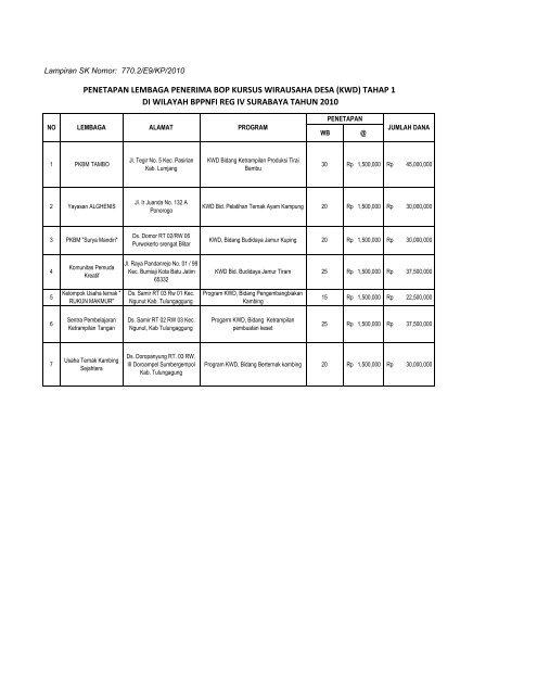 Daftar Lembaga Penerima Blockgrant KWD Tahap I Satker BPPNFI ...