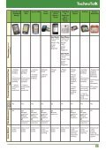 Vol 19, No 3 – Handheld Speech Generating Devices - Page 3
