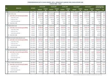 Data UMKM dan UB Tahun 2006
