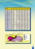 第七章行政工作第七章行政工作 - 澳门廉政公署 - Page 5