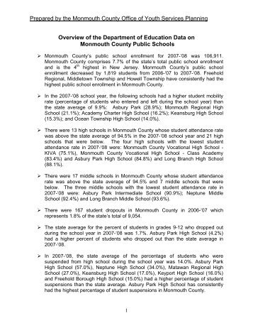 Monmouth County Public Schools 2008 Report Card