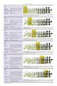 SmartCode Summary Report - Page 3