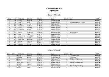 Ergebnisliste gesamt - Carinthia Sports