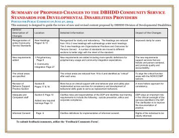 summary of proposed changes to the dbhdd community service ...