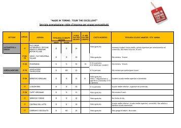 clicca qui per visualizzare l'elenco completo delle ... - Turismo Torino