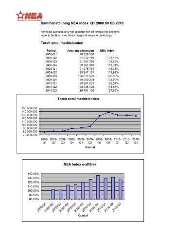 Sammanställning NEA index Q1 2008 till Q3 2010 Totalt antal ...