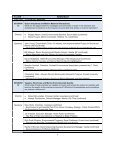 Program and Speakers: Theme Sessions - World Ocean Council - Page 7