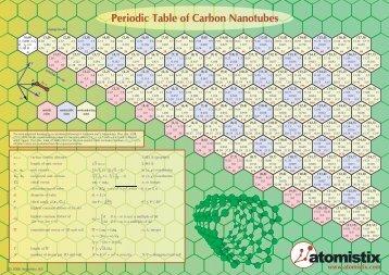 Atomistix Carbon Nanotube Periodic Table