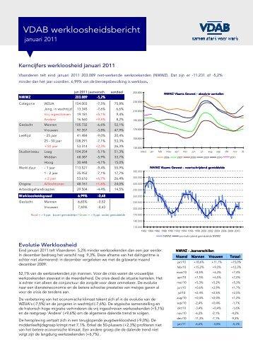 Werkloosheidsbericht 2011 01 - VDAB