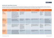Marktübersicht: Weiterbildung in Kurzarbeit