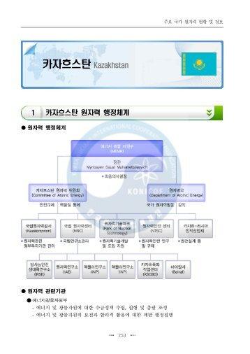 카자흐스탄 Kazakhstan - 원자력국제협력정보서비스 icon