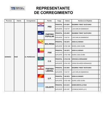 QlikView Printing - Tribunal Electoral