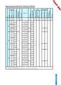Zwalniaki elektros hydrauliczne typu ZE - Cantoni Group - Page 7