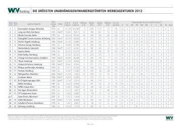 Nachfolgend finden Sie das Ranking zum Download als PDF ... - W&V