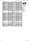 Anmeldeliste Sondershausen - Rotary Club SZ-WF-VH - Page 2