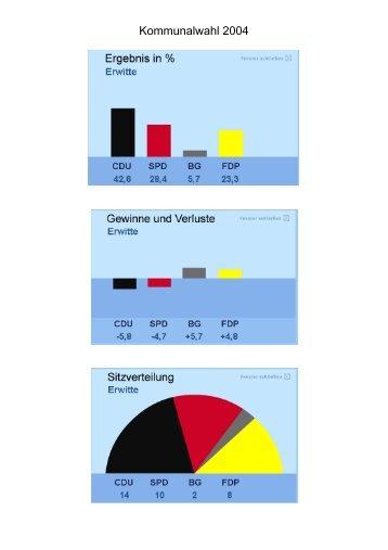Ergebnisse der Kommunalwahl 2004 im Detail