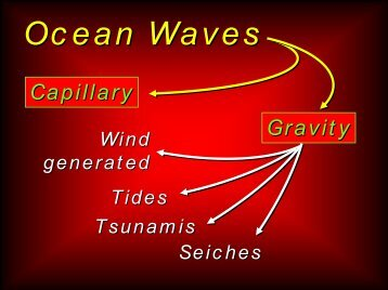 Tides and Tsunamis.pdf