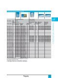Contenitori universali - Schneider Electric - Page 7