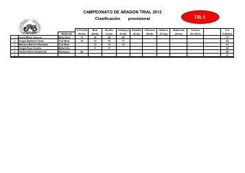 CAMPEONATO DE ARAGON TRIAL 2012 Clasificación provisional