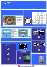 B2A09 円環型多自由度超音波モータ のロータ回転量の ... - 室蘭工業大学