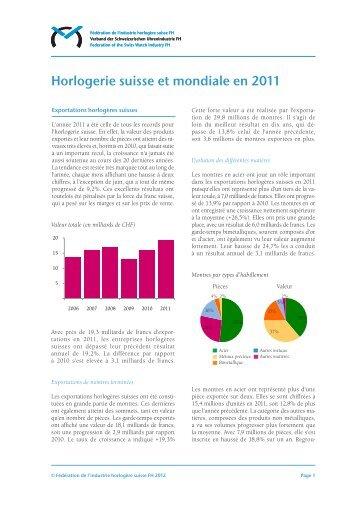 L'industrie horlogère suisse en 2011