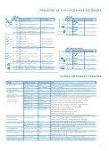 vacon nxs variador robusto para trabajo duro - Page 7
