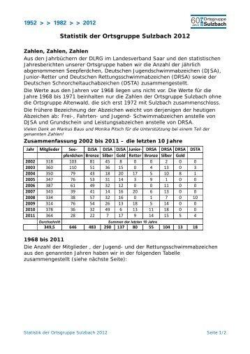 Statistik - DLRG Ortsgruppe Sulzbach