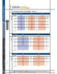 Socket Hd Cap Screws - RGA and PSM Fasteners - Page 3