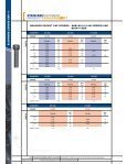 Socket Hd Cap Screws - RGA and PSM Fasteners - Page 5