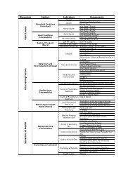 Dimension Sectors Indicators Components Root Cause s ...