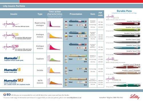 humalog nph insulin chart