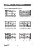 Pompy zatapialne z rozdrabniaczem DRENA MIX EKO - LFP - Page 4