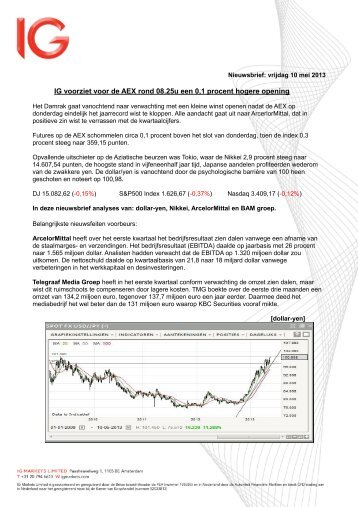 IG voorziet voor de AEX rond 08.25u een 0,1 procent hogere opening