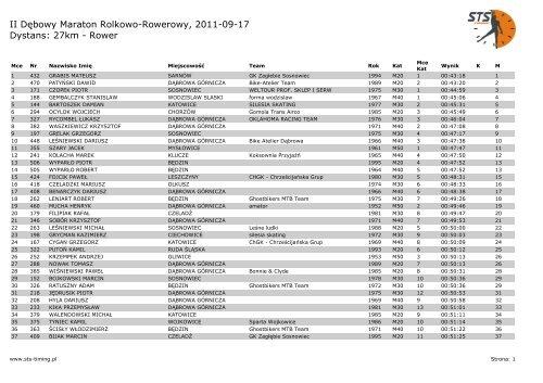 II Dębowy Maraton Rolkowo-Rowerowy, 2011-09-17 ... - STS-Timing