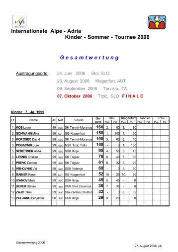 Adria Kinder - Sommer - Tournee 2006 - SG Klagenfurt