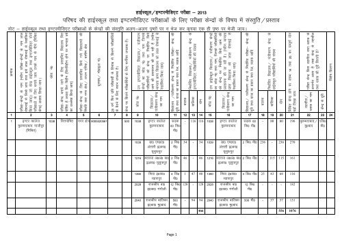 UP Board Exam Centre List - Ghazipur