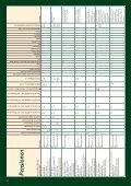 Ferien - Schierke am Brocken - Seite 3