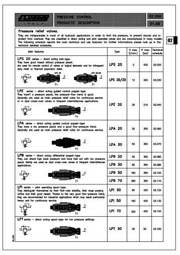 Pressure relief valves. - Total Hydraulics BV