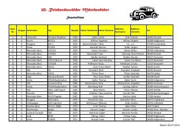 Starterliste Stand - MSC Reinhardswald-Hofgeismar