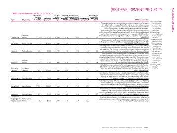 (re) deVelopMent projeCts - Citycon's Annual Report 2012
