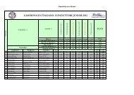 CIR, Classifica piloti, junior - ACI Sport Italia