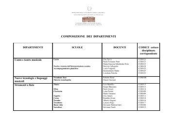COMPOSIZIONE DEI DIPARTIMENTI - Conservatorio di Verona