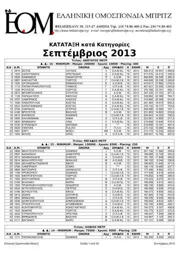 2013Γ Κατά κατηγορία - Ελληνική Ομοσπονδία Μπριτζ